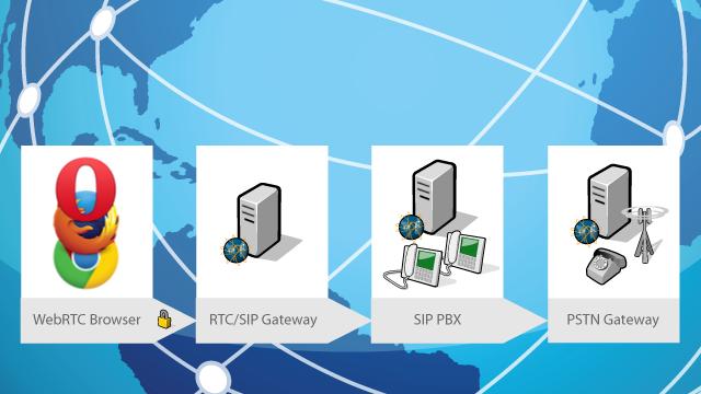Reach Your SIP Phone Using a Web browser and Frafos SIP/WebRTC EC2